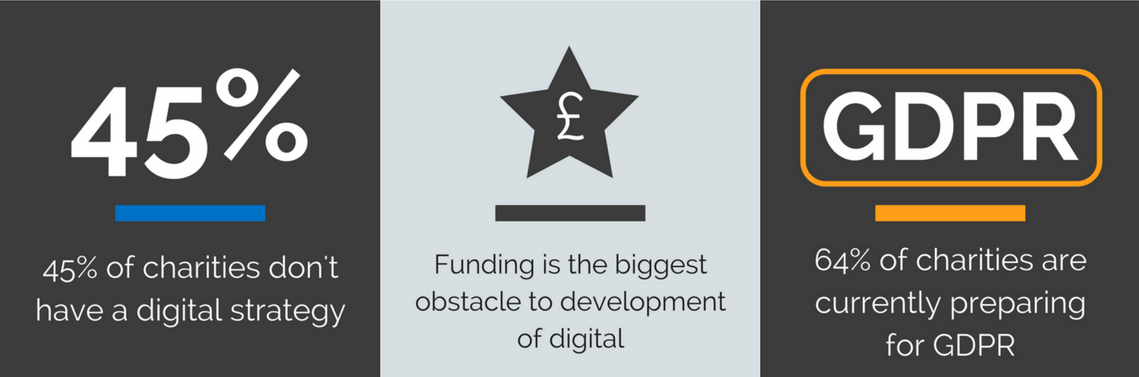Charity Digital Report Key Stats