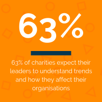 63% of charities expect their leaders to understand trends