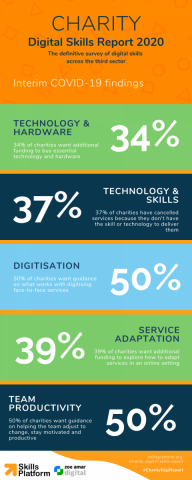 Charity Digital Skills Report: Interim COVID-19 Findings (click to enlarge)
