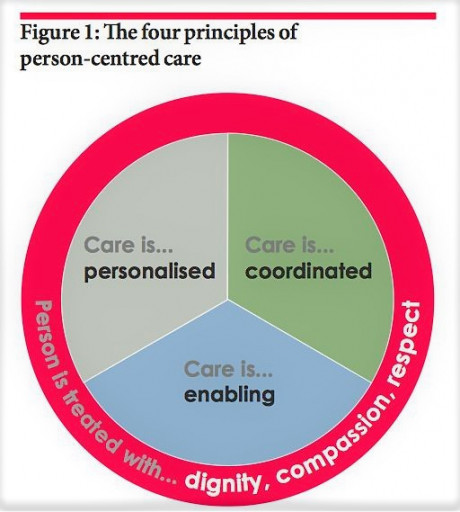 Person Centred Care - Skills Platform