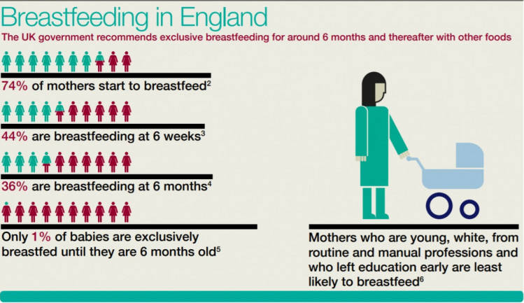 England is not breastfeeding friendly